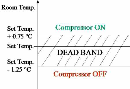 Air conditioner controls compressor operations temperature graph