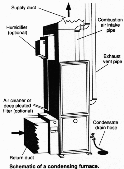 Gas furnace fundamentals for Types of gas heating systems