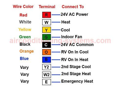 heat pump thermostat wiring diagram rh airconditioning systems com thermostat wiring color code chart thermostat wiring standards