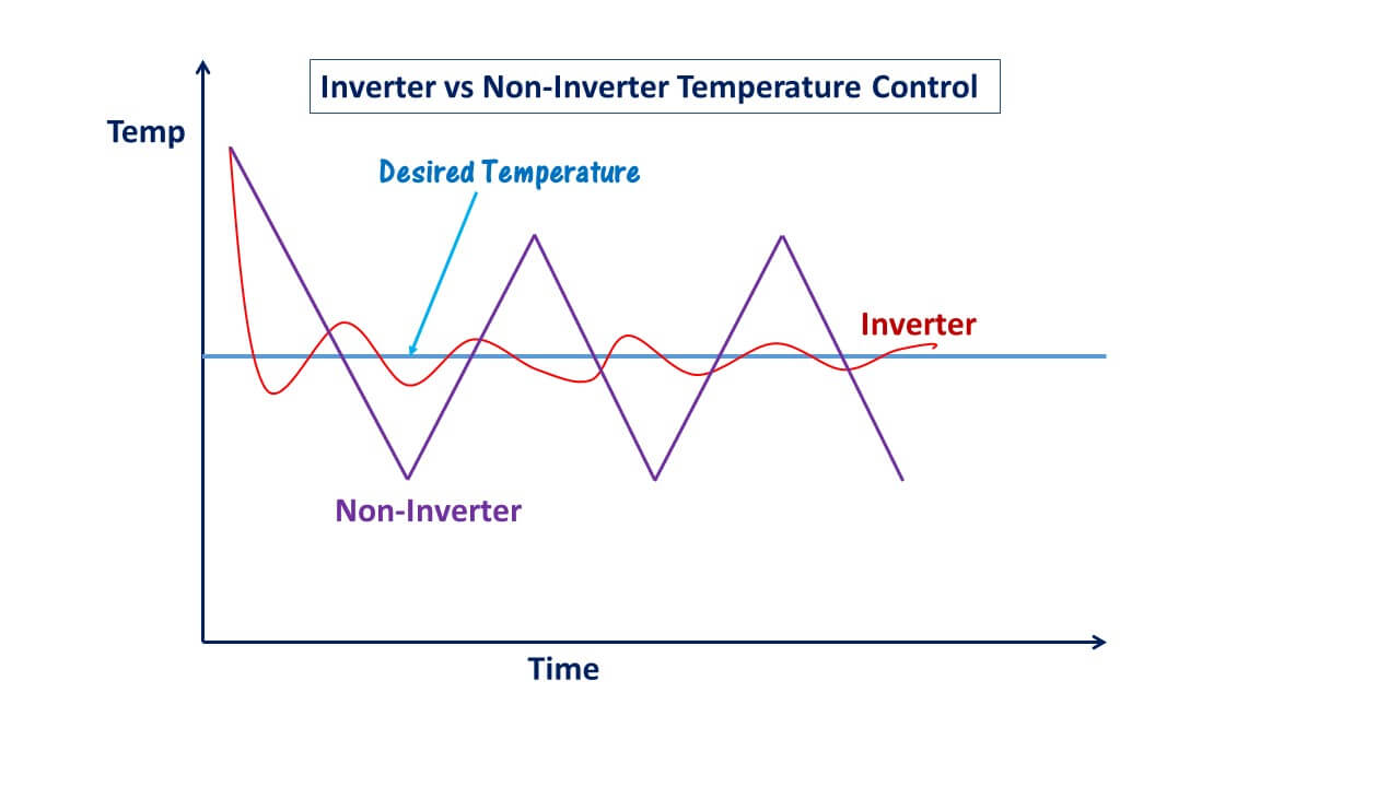 Inverter vs non-inverter temperature control.