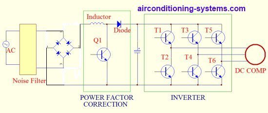 Dc inverter air conditioner working principles in the simplified diagram below the single phase power supply is used if 3 phase supply is used six diodes will be needed to convert the ac power to dc asfbconference2016 Images